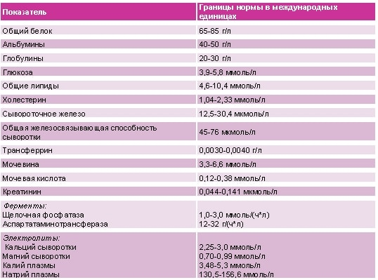 bioximicheskij-analiz-krovi-pri-pankreatite