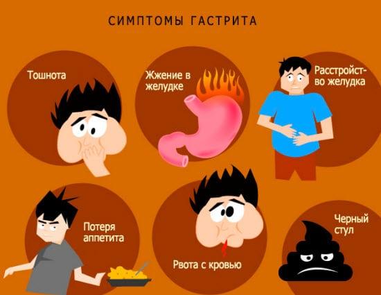 Признаки гастрита желудка первые симптомы и лечение
