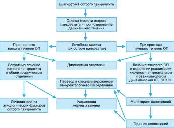 pankreatit-simptomy-simtomy