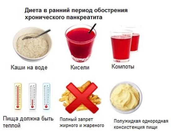Диета при панкреатите: примерное меню на неделю, рецепты