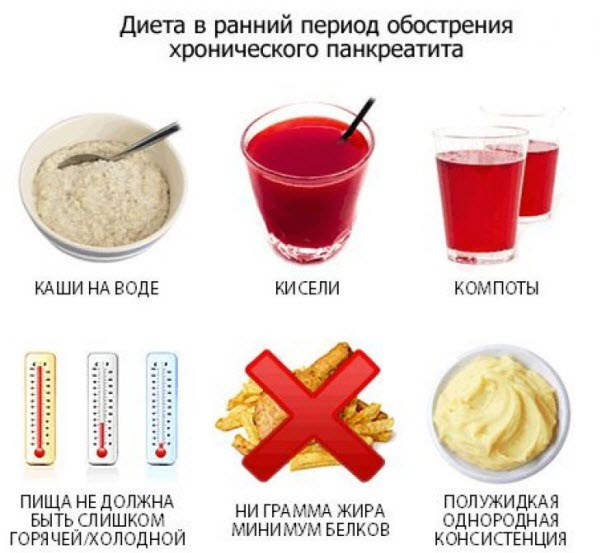 продукты запрещенные для похудения